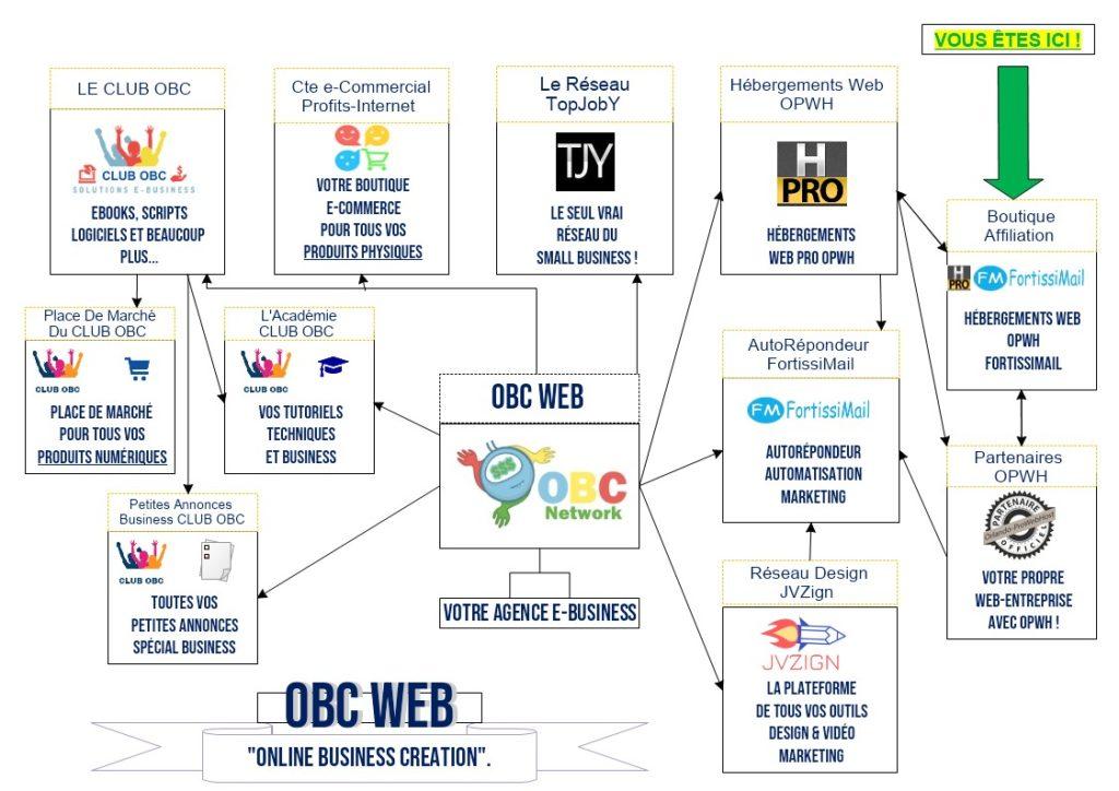Le Réseau OBC-WEB